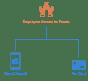 Employee access to fringe benefits